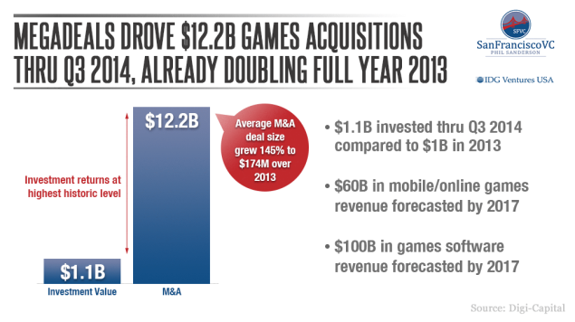 IDG-Venture_Phil-Sanderson_01_Megadeals-drove-12-2B-games-acquisitions-to-Q3-2014-already-doubling-full-year-2013