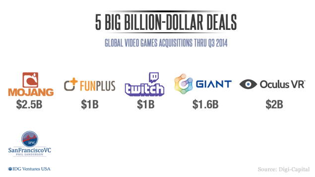 IDG-Venture_Phil-Sanderson_02_5-billion-dollar-deals