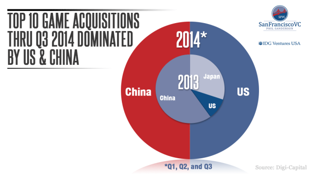 IDG-Venture_Phil-Sanderson_03_America-and-China-dominate-top-10-games-acquirers