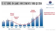 IDG-Venture_Phil-Sanderson_04_11x-Returns-q3-2014